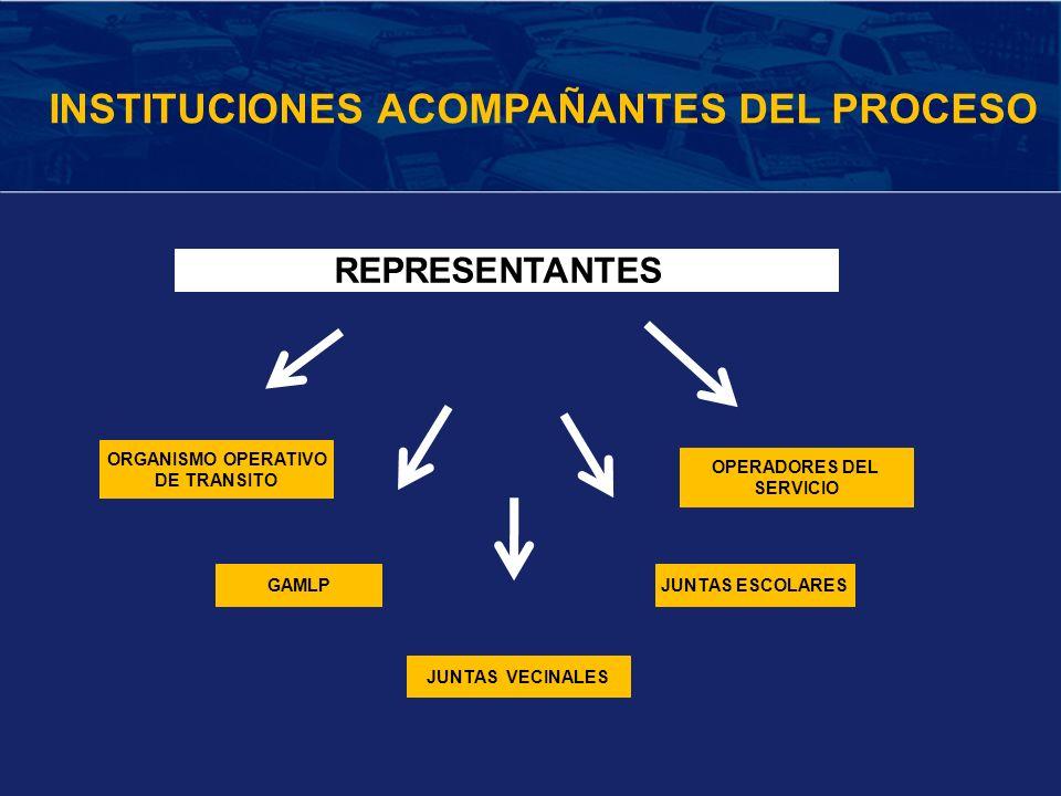 REPRESENTANTES JUNTAS VECINALES GAMLP OPERADORES DEL SERVICIO JUNTAS ESCOLARES COMPONENTES INSTITUCIONES ACOMPAÑANTES DEL PROCESO ORGANISMO OPERATIVO