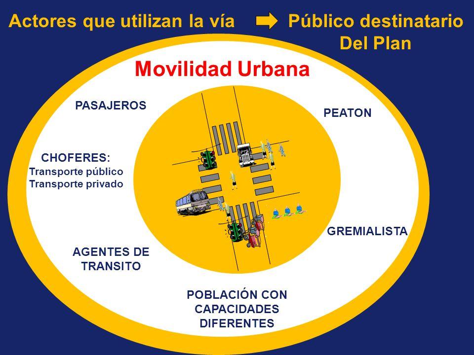 CHOFERES: Transporte público Transporte privado GREMIALISTA AGENTES DE TRANSITO Movilidad Urbana PEATON POBLACIÓN CON CAPACIDADES DIFERENTES PASAJEROS