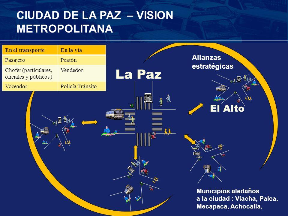 Alianzas estratégicas CIUDAD DE LA PAZ – VISION METROPOLITANA En el transporteEn la vía PasajeroPeatón Chofer (particulares, oficiales y públicos ) Ve