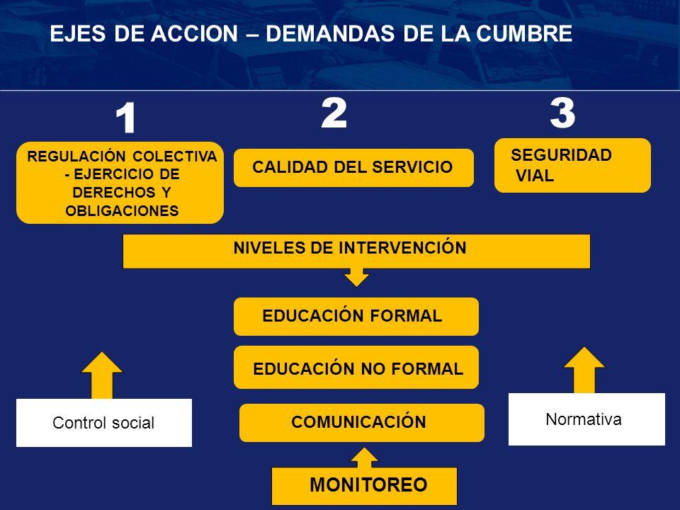 EDUCACIÓN FORMAL EDUCACIÓN NO FORMAL COMUNICACIÓNCALIDAD DEL SERVICIO REGULACIÓN COLECTIVA - EJERCICIO DE DERECHOS Y OBLIGACIONES SEGURIDAD VIAL Contr