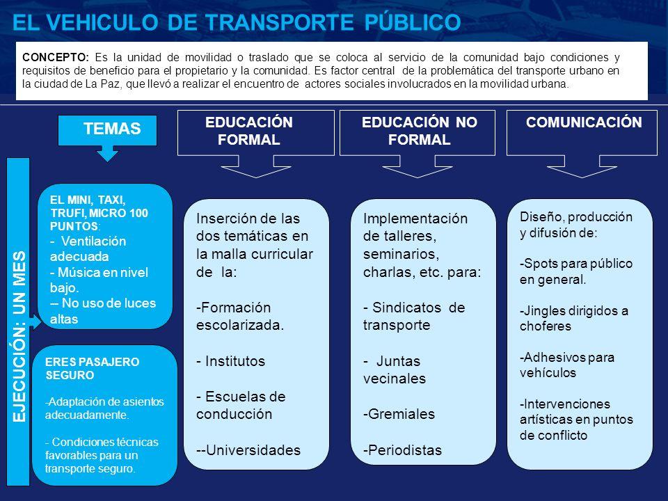 EDUCACIÓN FORMAL EL VEHICULO DE TRANSPORTE PÚBLICO EDUCACIÓN NO FORMAL COMUNICACIÓN TEMAS EL MINI, TAXI, TRUFI, MICRO 100 PUNTOS: - Ventilación adecua