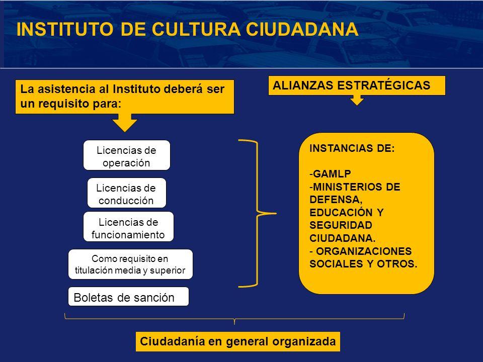 Ciudadanía en general organizada INSTITUTO DE CULTURA CIUDADANA La asistencia al Instituto deberá ser un requisito para: Licencias de operación Como r