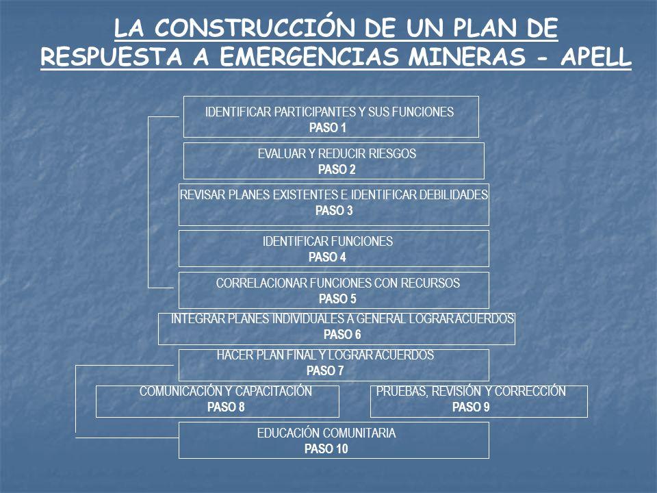 Institucionalización local para la participación ciudadana en los asuntos ambientales, el manejo de riesgos y la preparación y respuesta a las emergencias mineras Construir en el ámbito local instancias de participación comunitaria para la gestión ambiental, manejo de riesgos y respuesta a emergencias.