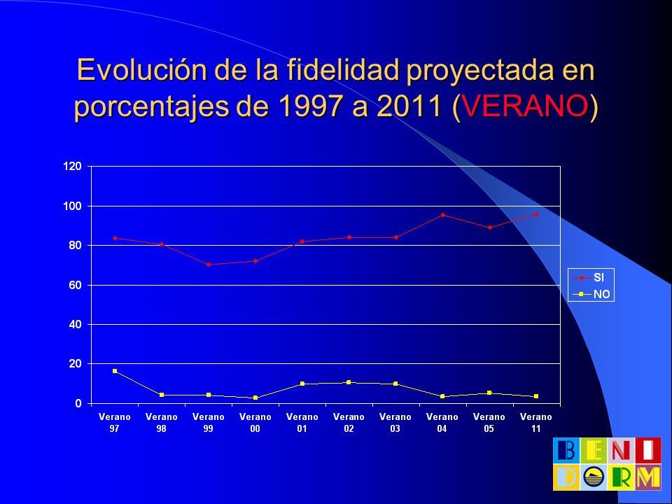 Evolución de la fidelidad proyectada en porcentajes de 1997 a 2011 (VERANO)