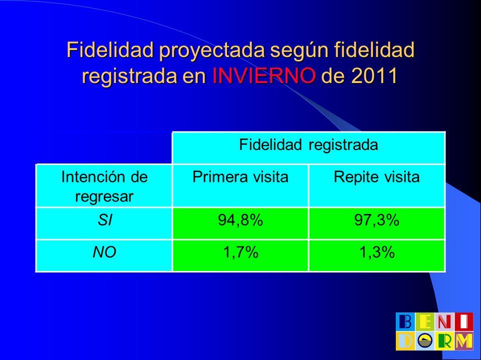 Fidelidad proyectada según fidelidad registrada en INVIERNO de 2011 Fidelidad registrada Intención de regresar Primera visitaRepite visita SI94,8%97,3