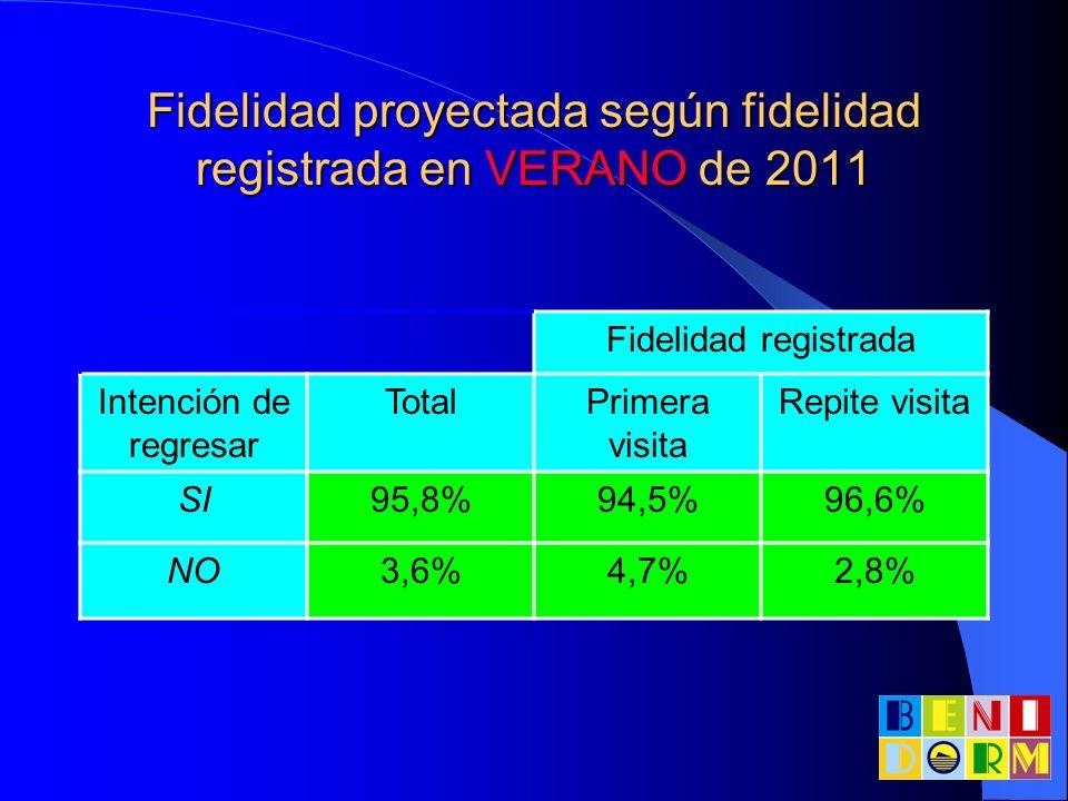 Fidelidad proyectada según fidelidad registrada en VERANO de 2011 Fidelidad registrada Intención de regresar TotalPrimera visita Repite visita SI95,8%