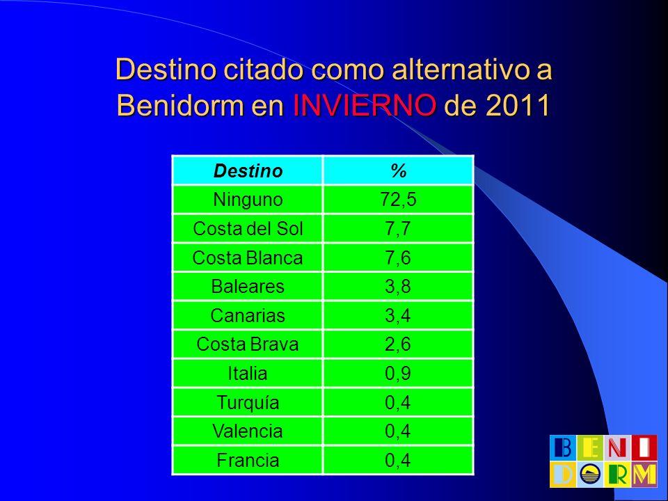 Destino citado como alternativo a Benidorm en INVIERNO de 2011 Destino% Ninguno72,5 Costa del Sol7,7 Costa Blanca7,6 Baleares3,8 Canarias3,4 Costa Bra