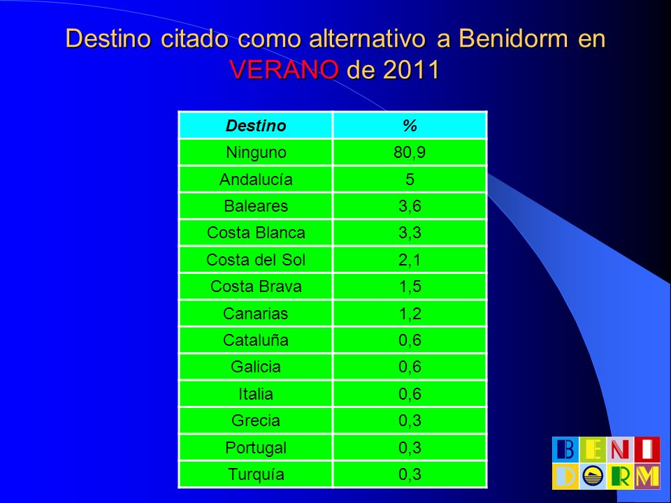 Destino citado como alternativo a Benidorm en VERANO de 2011 Destino% Ninguno80,9 Andalucía5 Baleares3,6 Costa Blanca3,3 Costa del Sol2,1 Costa Brava1
