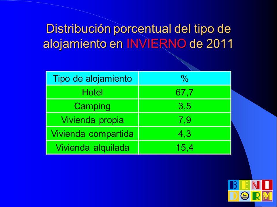 Distribución porcentual del tipo de alojamiento en INVIERNO de 2011 Tipo de alojamiento% Hotel67,7 Camping3,5 Vivienda propia7,9 Vivienda compartida4,