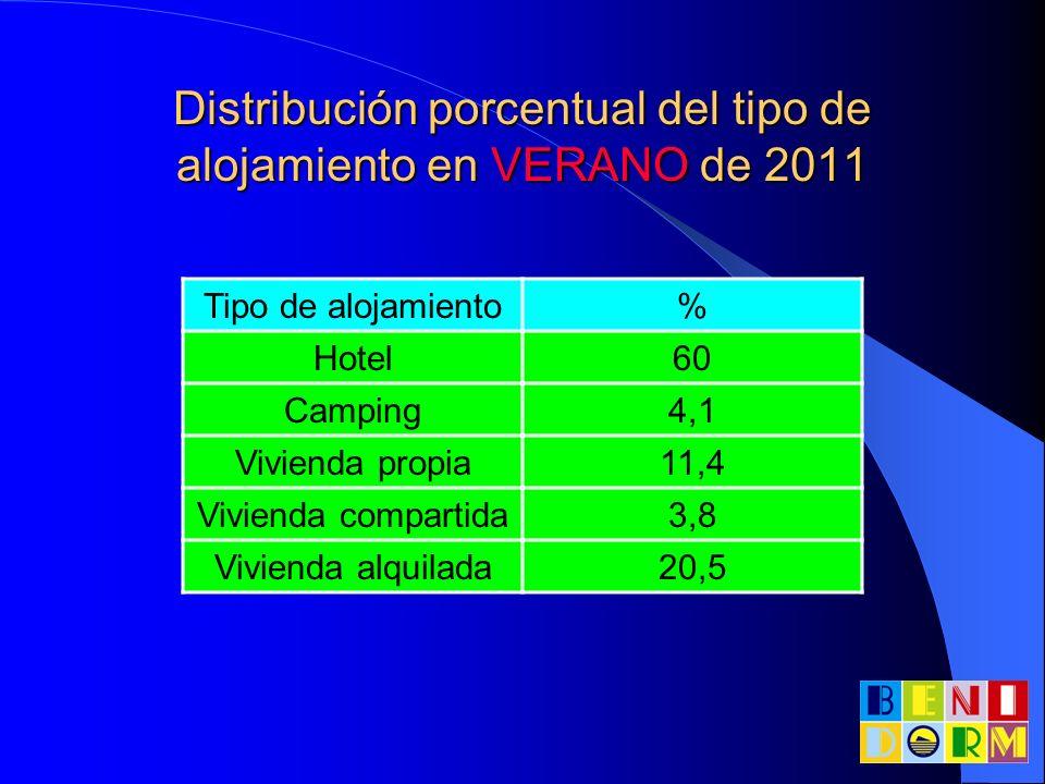 Distribución porcentual del tipo de alojamiento en VERANO de 2011 Tipo de alojamiento% Hotel60 Camping4,1 Vivienda propia11,4 Vivienda compartida3,8 V