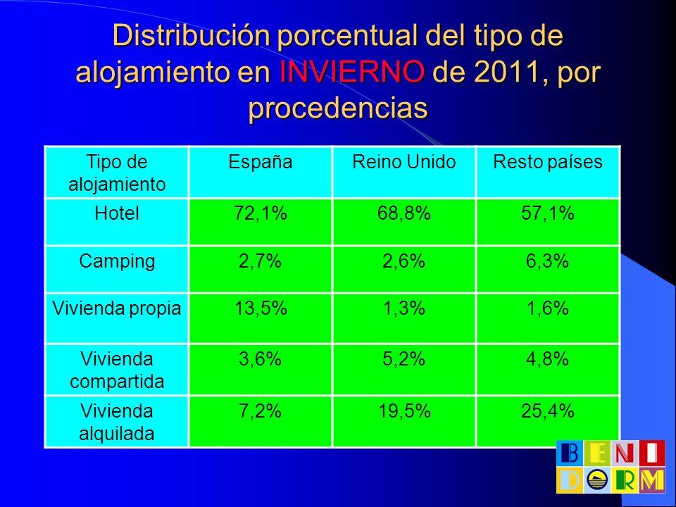Distribución porcentual del tipo de alojamiento en INVIERNO de 2011, por procedencias Tipo de alojamiento EspañaReino UnidoResto países Hotel72,1%68,8