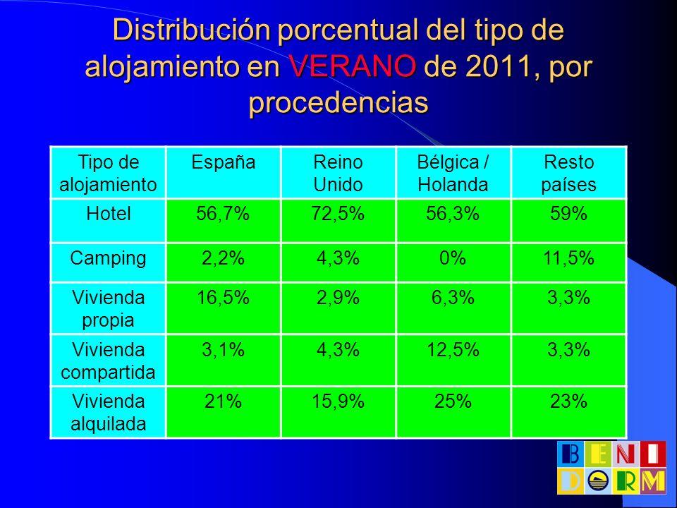 Distribución porcentual del tipo de alojamiento en VERANO de 2011, por procedencias Tipo de alojamiento EspañaReino Unido Bélgica / Holanda Resto país