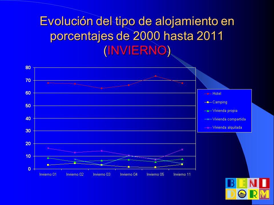 Evolución del tipo de alojamiento en porcentajes de 2000 hasta 2011 (INVIERNO)