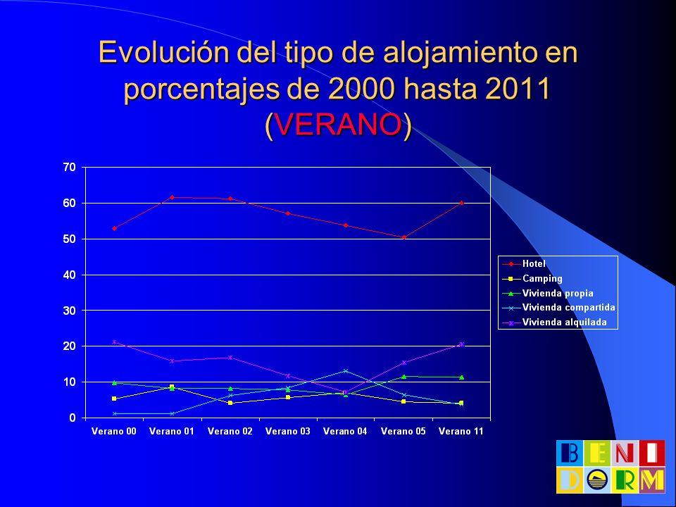 Evolución del tipo de alojamiento en porcentajes de 2000 hasta 2011 (VERANO)