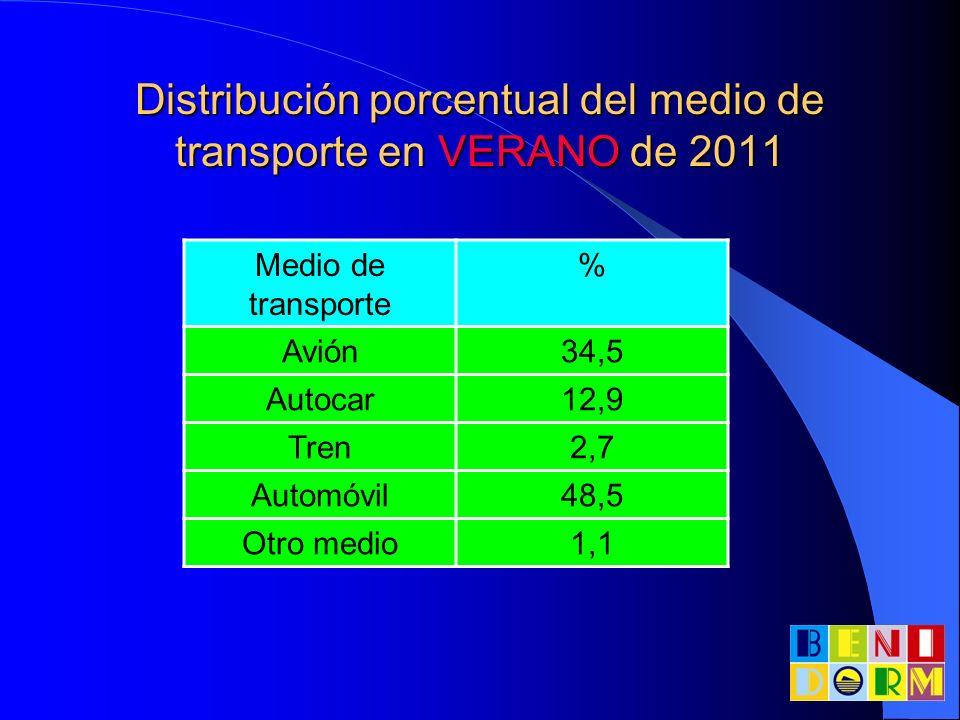 Distribución porcentual del medio de transporte en VERANO de 2011 Medio de transporte % Avión34,5 Autocar12,9 Tren2,7 Automóvil48,5 Otro medio1,1