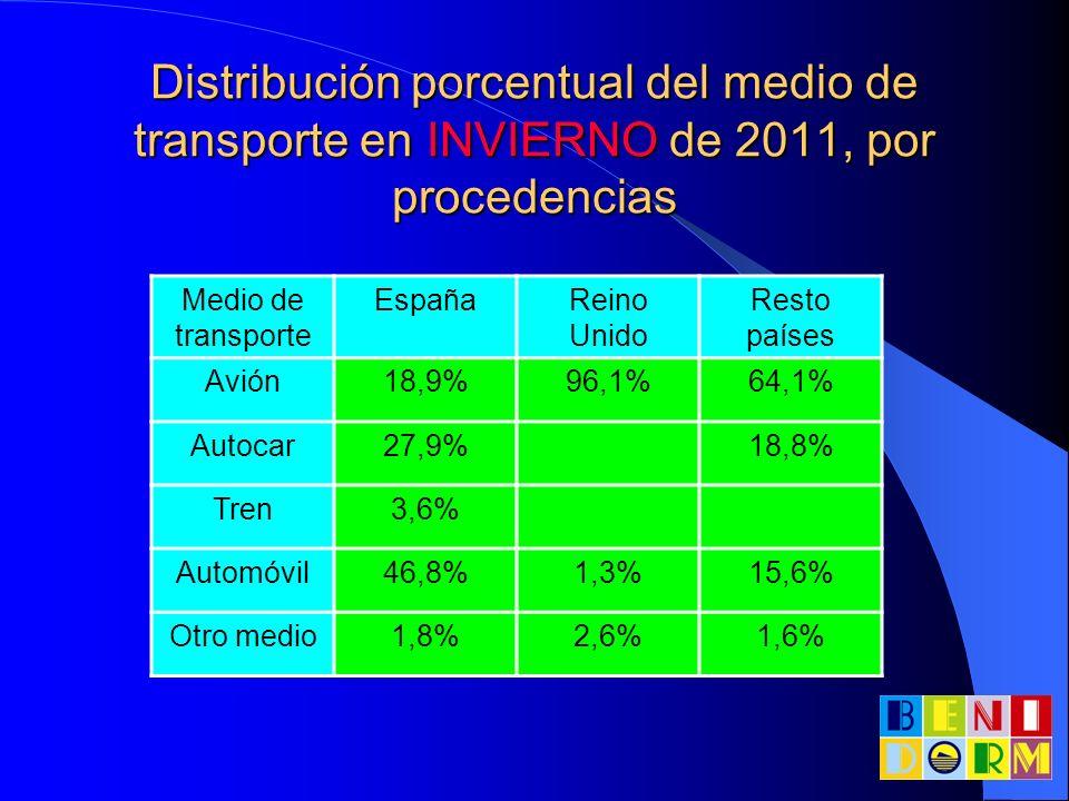 Distribución porcentual del medio de transporte en INVIERNO de 2011, por procedencias Medio de transporte EspañaReino Unido Resto países Avión18,9%96,