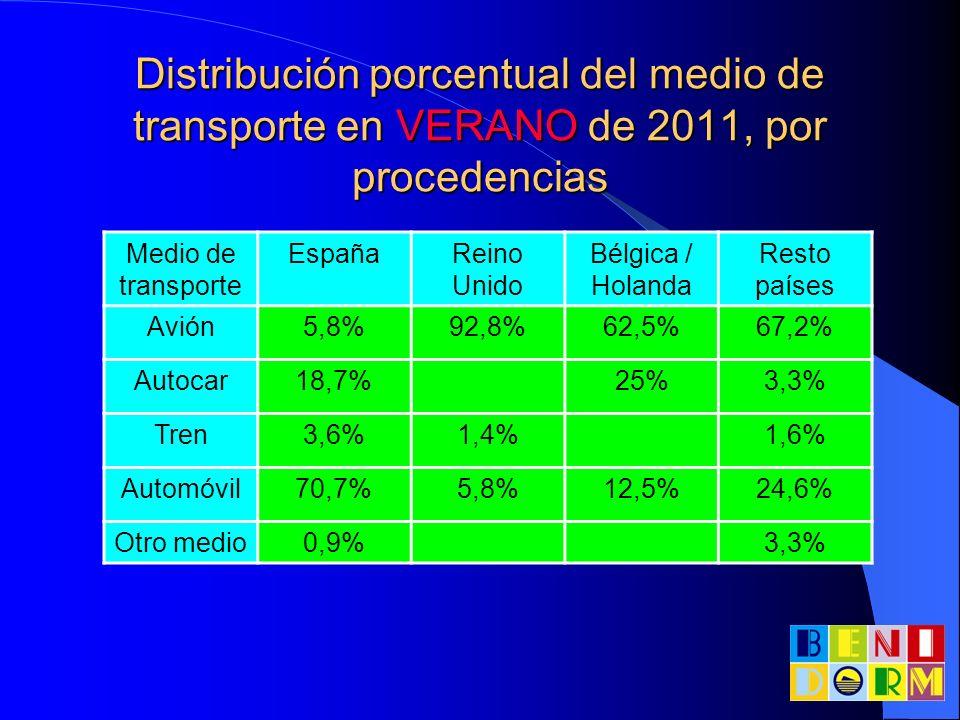 Distribución porcentual del medio de transporte en VERANO de 2011, por procedencias Medio de transporte EspañaReino Unido Bélgica / Holanda Resto país