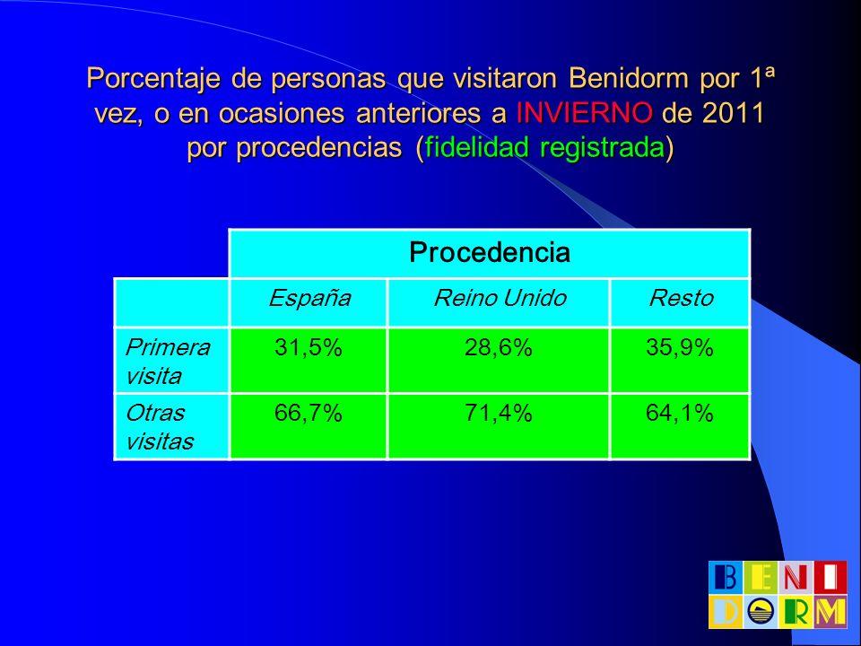 Porcentaje de personas que visitaron Benidorm por 1ª vez, o en ocasiones anteriores a VERANO de 2011 por procedencias (fidelidad registrada) Procedencia TotalEspañaReino Unido Bélgica / Holanda Resto Primera visita 47%40%46,4%62.5%70% Otras visitas 53%60%53,6%37,5%30%