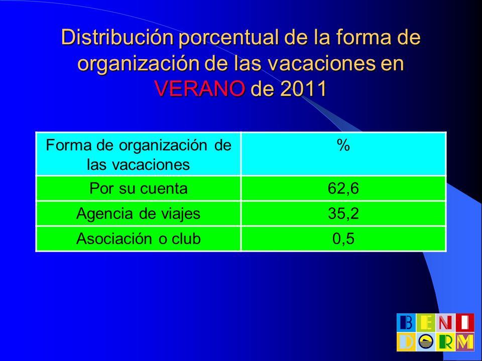 Distribución porcentual de la forma de organización de las vacaciones en VERANO de 2011 Forma de organización de las vacaciones % Por su cuenta62,6 Ag