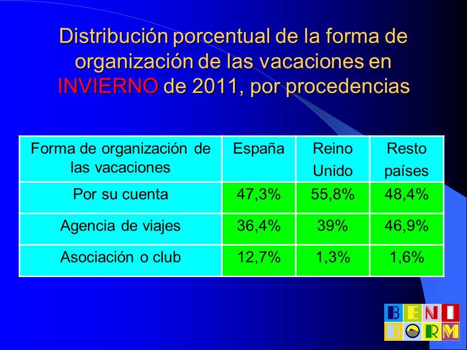 Distribución porcentual de la forma de organización de las vacaciones en INVIERNO de 2011, por procedencias Forma de organización de las vacaciones Es
