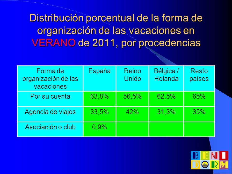 Distribución porcentual de la forma de organización de las vacaciones en VERANO de 2011, por procedencias Forma de organización de las vacaciones Espa