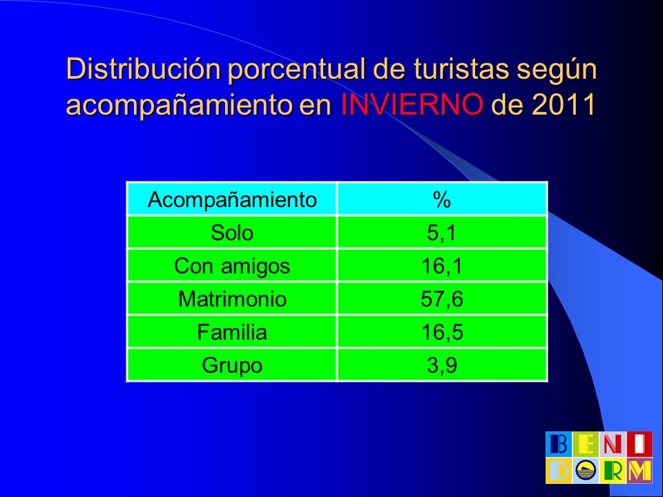 Distribución porcentual de turistas según acompañamiento en INVIERNO de 2011 Acompañamiento% Solo5,1 Con amigos16,1 Matrimonio57,6 Familia16,5 Grupo3,