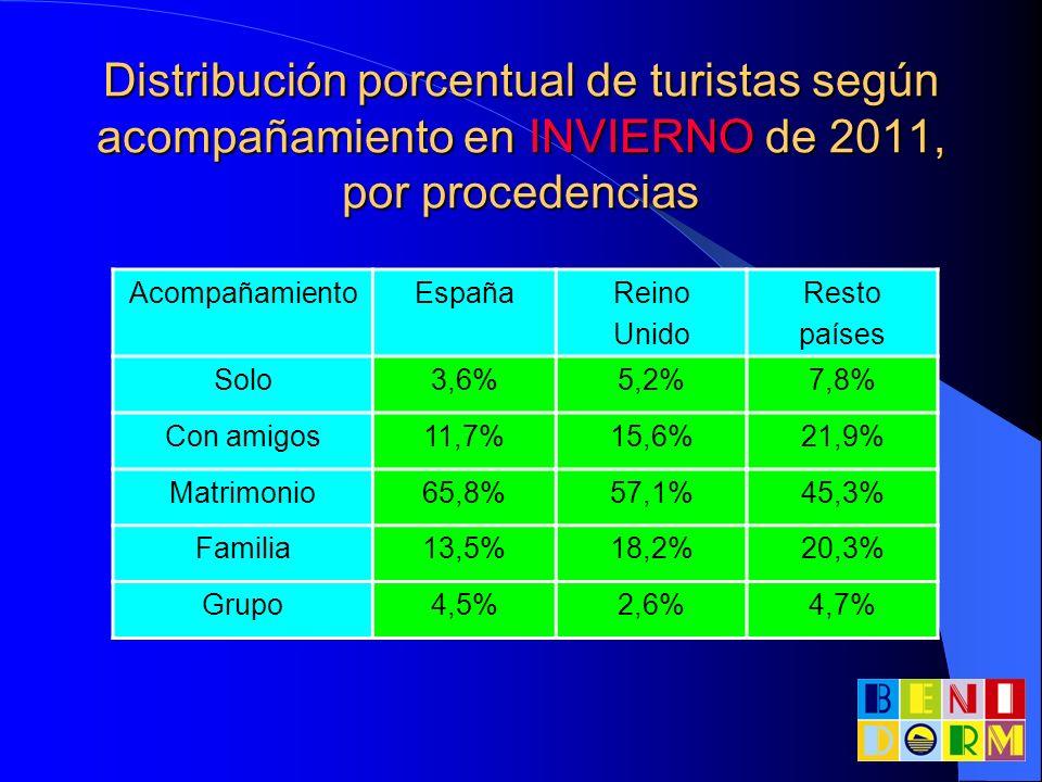 Distribución porcentual de turistas según acompañamiento en INVIERNO de 2011, por procedencias AcompañamientoEspañaReino Unido Resto países Solo3,6%5,