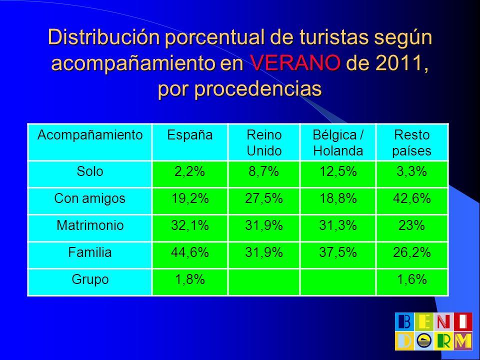 Distribución porcentual de turistas según acompañamiento en VERANO de 2011, por procedencias AcompañamientoEspañaReino Unido Bélgica / Holanda Resto p