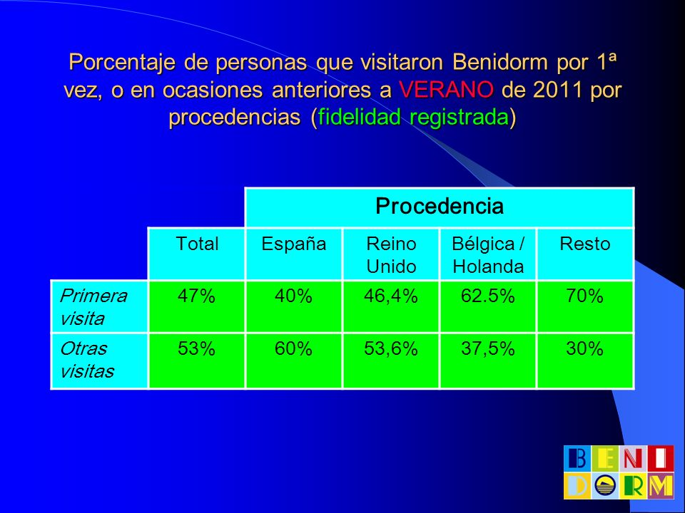 Porcentaje de personas que visitaron Benidorm por 1ª vez, o en ocasiones anteriores a VERANO de 2011 por procedencias (fidelidad registrada) Procedenc