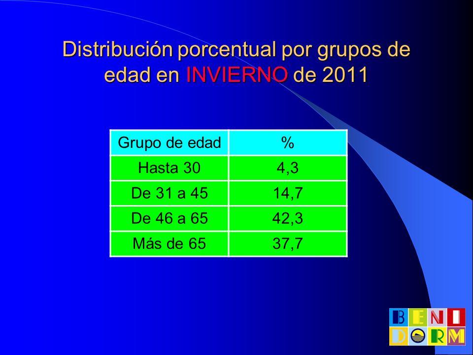 Distribución porcentual por grupos de edad en INVIERNO de 2011 Grupo de edad% Hasta 304,3 De 31 a 4514,7 De 46 a 6542,3 Más de 6537,7