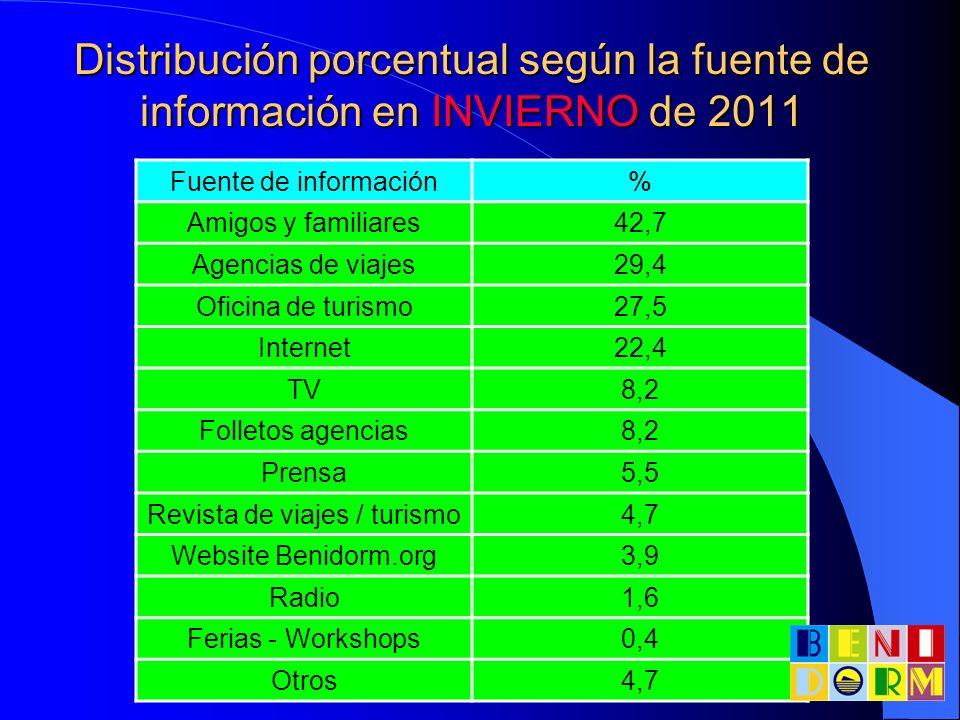 Distribución porcentual según la fuente de información en INVIERNO de 2011 Fuente de información% Amigos y familiares42,7 Agencias de viajes29,4 Ofici