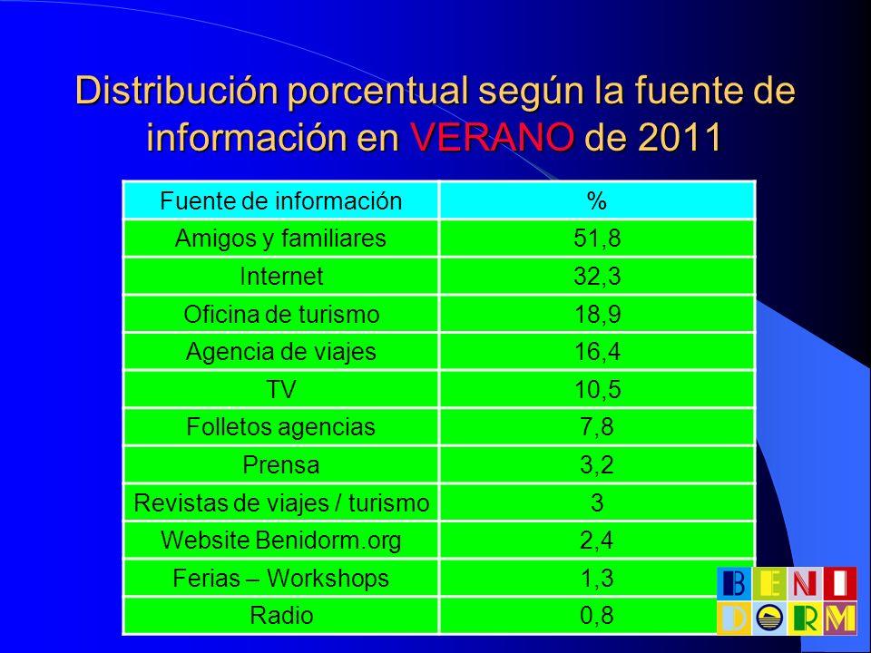 Distribución porcentual según la fuente de información en VERANO de 2011 Fuente de información% Amigos y familiares51,8 Internet32,3 Oficina de turism