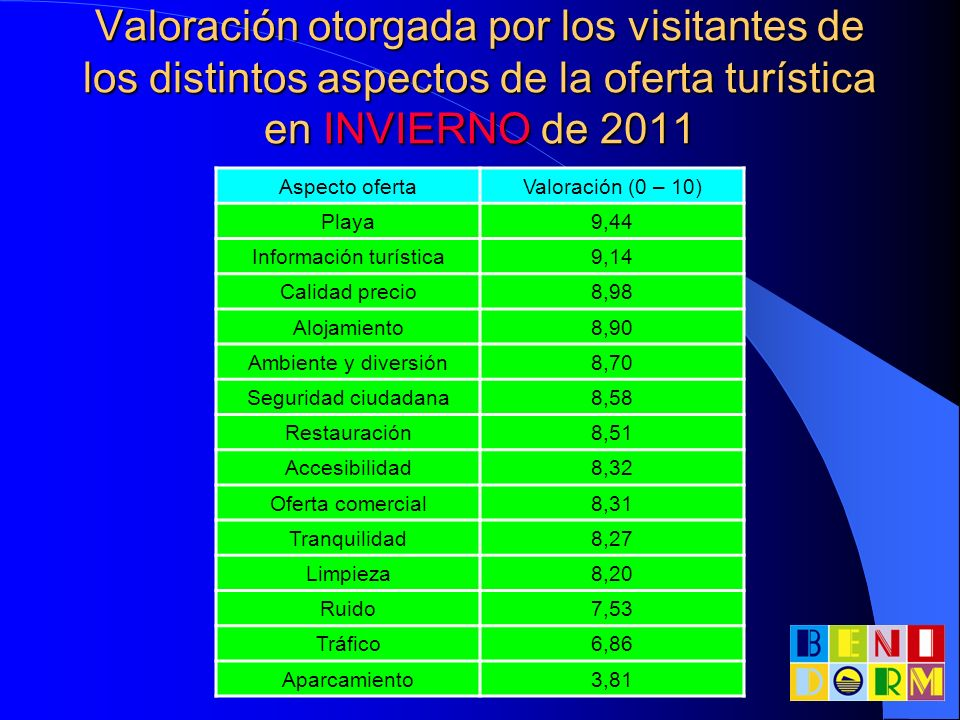 Valoración otorgada por los visitantes de los distintos aspectos de la oferta turística en INVIERNO de 2011 Aspecto ofertaValoración (0 – 10) Playa9,4
