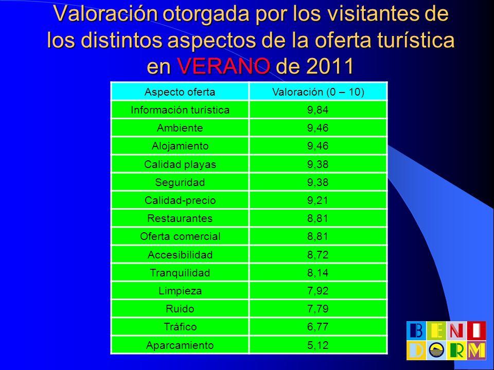 Valoración otorgada por los visitantes de los distintos aspectos de la oferta turística en VERANO de 2011 Aspecto ofertaValoración (0 – 10) Informació