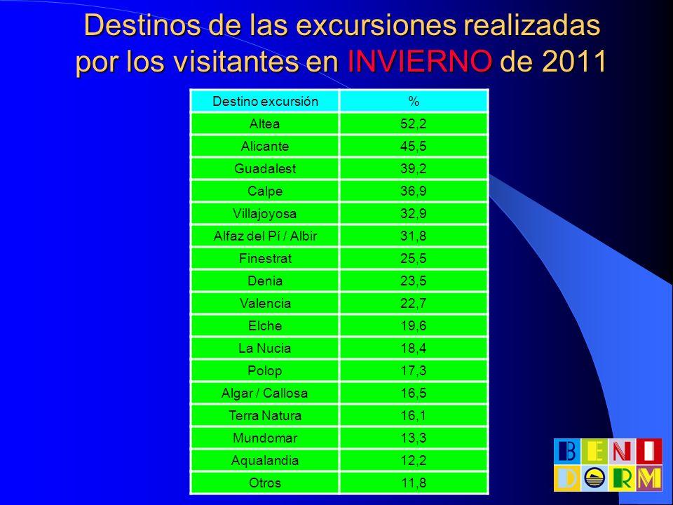 Destinos de las excursiones realizadas por los visitantes en INVIERNO de 2011 Destino excursión% Altea52,2 Alicante45,5 Guadalest39,2 Calpe36,9 Villaj