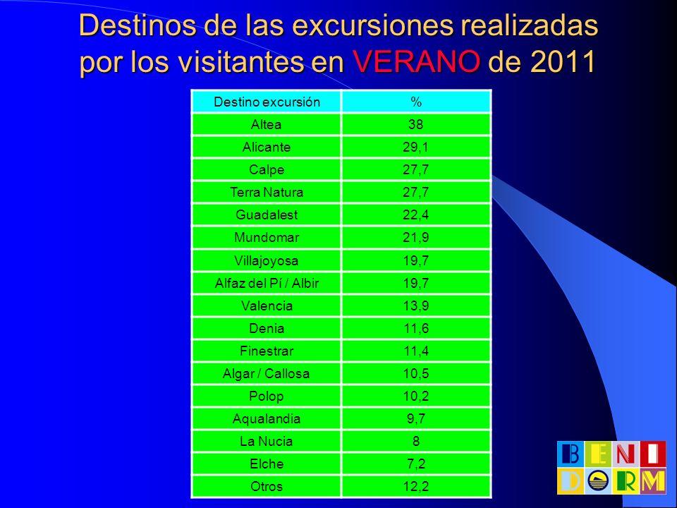 Destinos de las excursiones realizadas por los visitantes en VERANO de 2011 Destino excursión% Altea38 Alicante29,1 Calpe27,7 Terra Natura27,7 Guadale