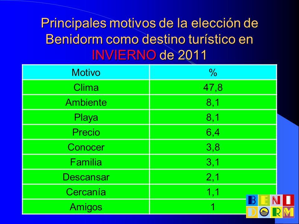 Principales motivos de la elección de Benidorm como destino turístico en INVIERNO de 2011 Motivo% Clima47,8 Ambiente8,1 Playa8,1 Precio6,4 Conocer3,8