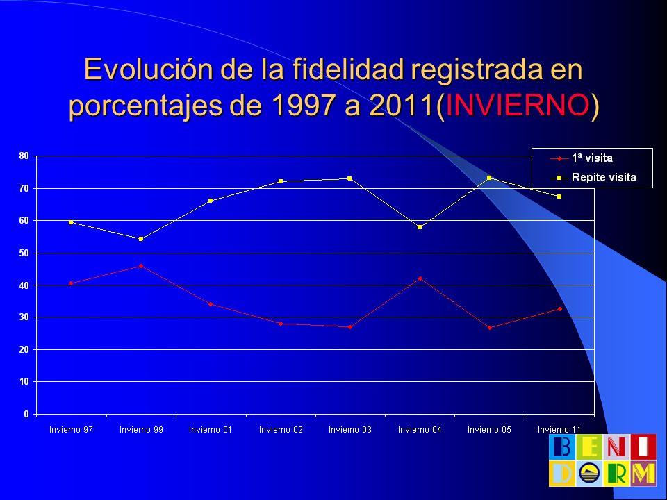 Evolución de la fidelidad registrada en porcentajes de 1997 a 2011(VERANO)