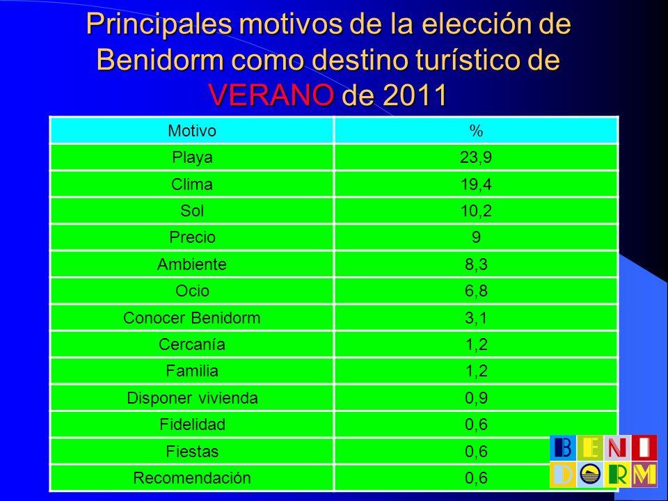 Principales motivos de la elección de Benidorm como destino turístico de VERANO de 2011 Motivo% Playa23,9 Clima19,4 Sol10,2 Precio9 Ambiente8,3 Ocio6,