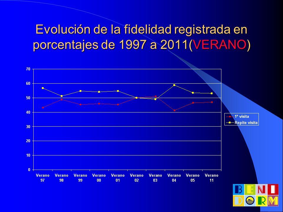 Evolución del medio de transporte en porcentajes de 2000 hasta 2011 (INVIERNO)