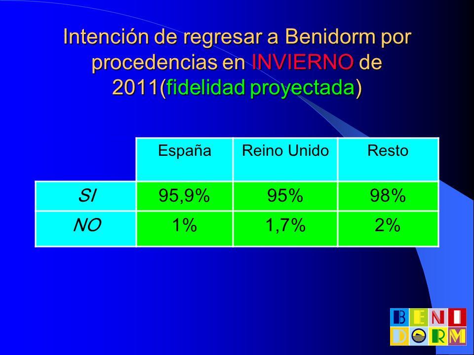 Intención de regresar a Benidorm por procedencias en VERANO de 2011 (fidelidad proyectada) Procedencia TotalEspañaReino Unido Bélgica/ Holanda Resto SI 95,8%95,3%96,6%100%95,7% NO 3,6%3,7%3,4%4,3%