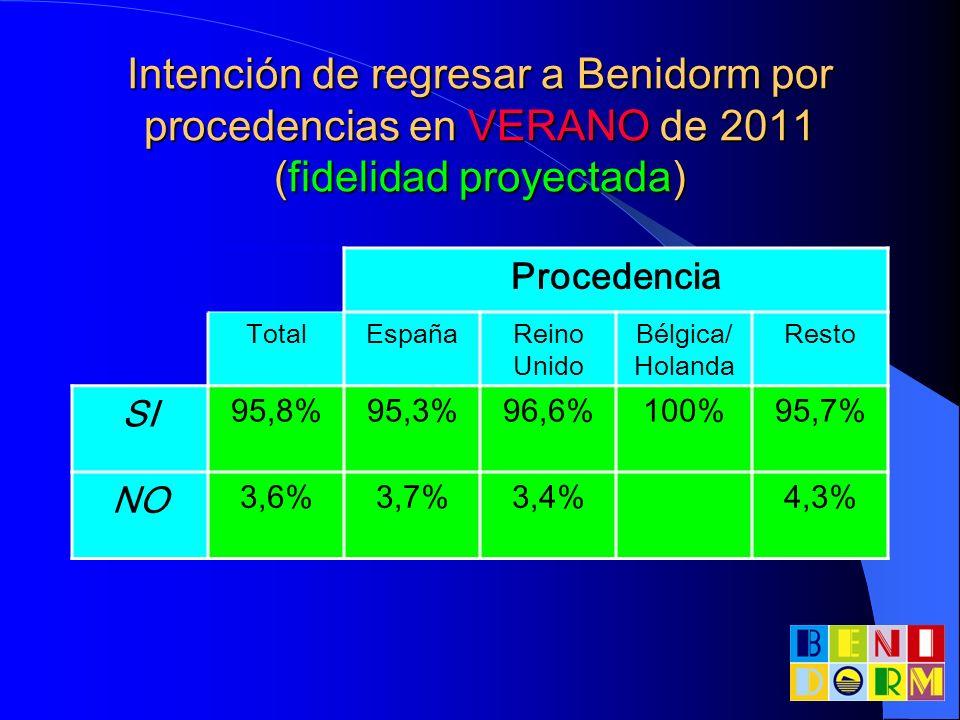 Intención de regresar a Benidorm por procedencias en VERANO de 2011 (fidelidad proyectada) Procedencia TotalEspañaReino Unido Bélgica/ Holanda Resto S