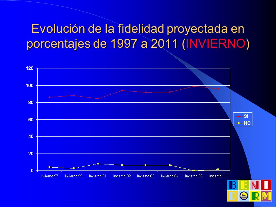 Distribución porcentual del tipo de alojamiento en VERANO de 2011, por procedencias Tipo de alojamiento EspañaReino Unido Bélgica / Holanda Resto países Hotel56,7%72,5%56,3%59% Camping2,2%4,3%0%11,5% Vivienda propia 16,5%2,9%6,3%3,3% Vivienda compartida 3,1%4,3%12,5%3,3% Vivienda alquilada 21%15,9%25%23%