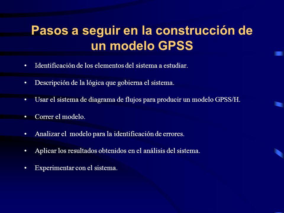 Pasos a seguir en la construcción de un modelo GPSS Identificación de los elementos del sistema a estudiar. Descripción de la lógica que gobierna el s