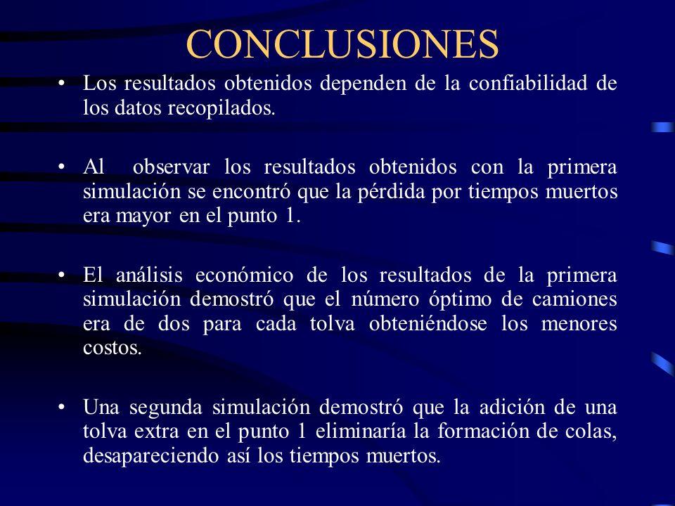 CONCLUSIONES Los resultados obtenidos dependen de la confiabilidad de los datos recopilados. Al observar los resultados obtenidos con la primera simul