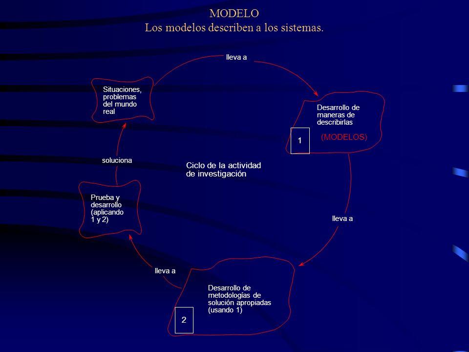 MODELO Los modelos describen a los sistemas. Situaciones, problemas del mundo real Desarrollo de metodologías de solución apropiadas (usando 1) Prueba