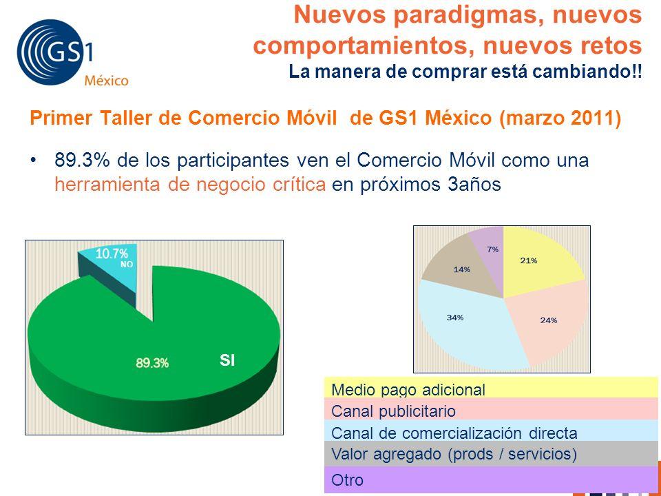 www.gs1mexico.org Primer Taller de Comercio Móvil de GS1 México (marzo 2011) 89.3% de los participantes ven el Comercio Móvil como una herramienta de
