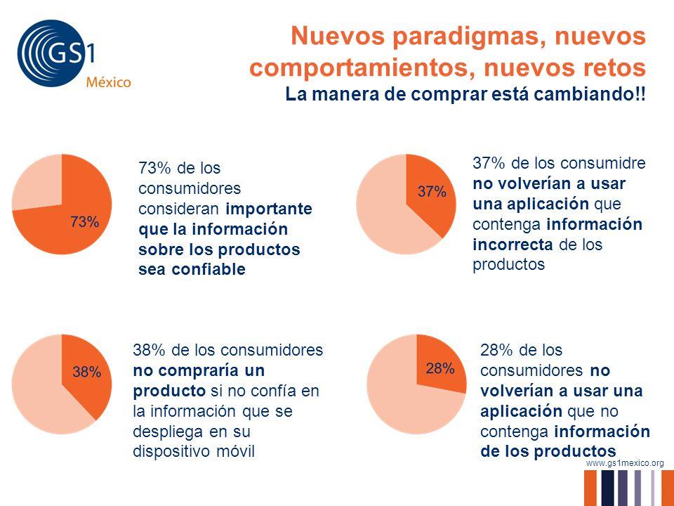 www.gs1mexico.org Nuevos paradigmas, nuevos comportamientos, nuevos retos La manera de comprar está cambiando!! 6 73% de los consumidores consideran i