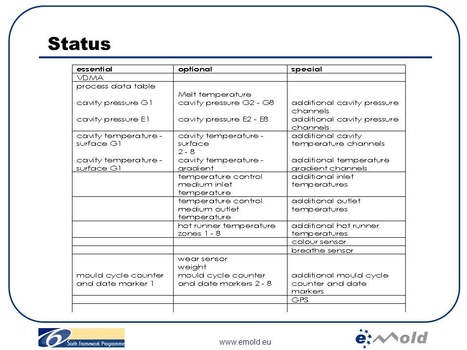 www.emold.eu Status