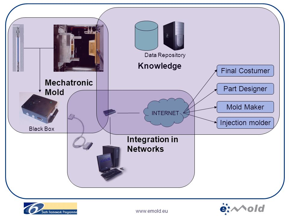 www.emold.eu WP9: Project management WP1 Optimization -Molding parameters - Mold requirements -Requirements of Knowledge systems WP2 Mechatronic Molds - Mechatronic moulds - Software Agents WP3 Architecture Network - Integration in Local Network - Global connection of moulds WP4 Knowledge Embedded - Extraction of Knowledge - Knowledge management WP5 Prototype - Final Test Bench - Virtual Molds -Validation Virtual Molds WP6 Validation - Evaluation Criteria - Pilot System -Validation of Networking mould WP7 Dissemination, Exploitation WP8 Training GRUPO DE TAREAS (Work Packages)